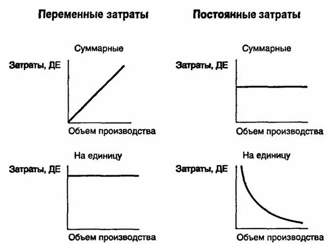 Как рассчитать себестоимость продукции – виды